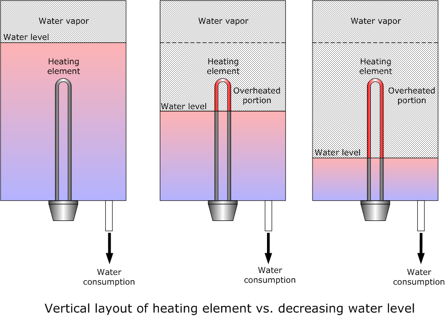 Eng Shady Mohsen Blog Heating Element Placement In
