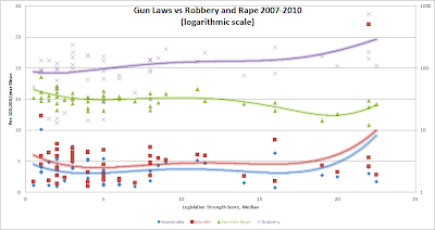 Gun Laws vs Robbery and Rape 2007-2010