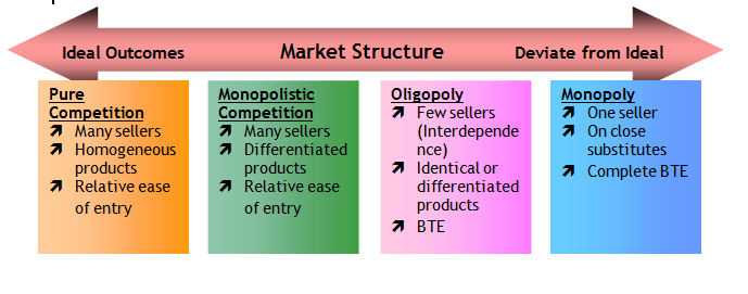 Identify The Basic Characteristics Of Monopoly Oligopoly