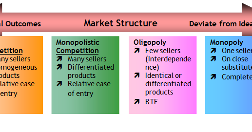 characteristics of a monopoly market Monopoly market structure - meaning ,  following are the features or characteristics of monopoly :-a single seller has complete control over the supply of the.