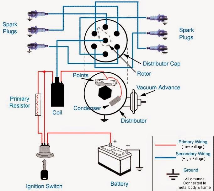 Sistem pengapian pendidikan teknik mesin gambar 31 skema sistem pengapian ccuart Gallery