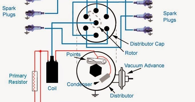 Sistem pengapian pendidikan teknik mesin ccuart Gallery