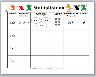 ... property addition multiplication worksheets math multiplication anchor