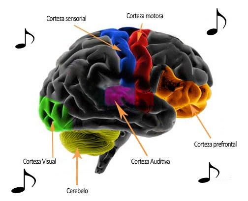 efectos de musica: