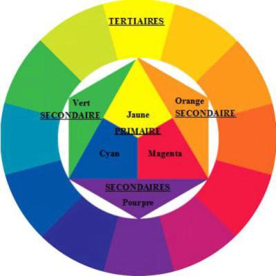 Arts p fiches - Quelle couleur associer au mauve ...