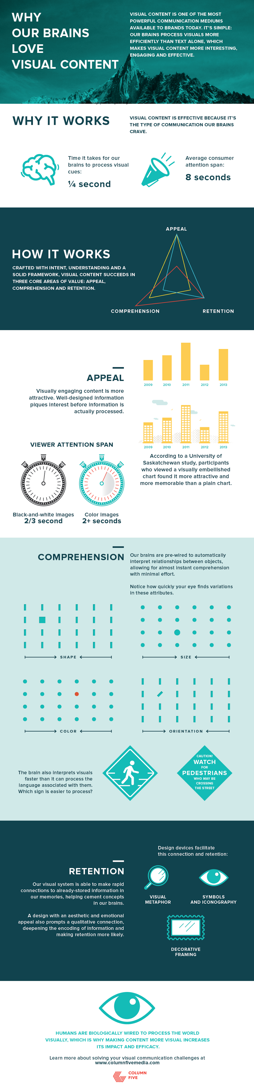 Why Our Brain Loves Visual Content - #infographic #Contentmarketing #socialmedia - Humans are biologically wired to process the world visually, which is why making content more visual increases its impact and efficacy.
