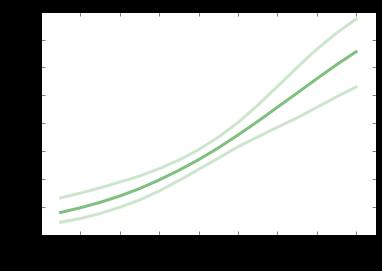 Recidivism and logistic regression