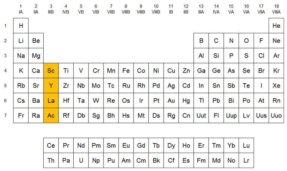 Qumicas familia del escandio localizacin del grupo del escandio en la tabla peridica urtaz Gallery