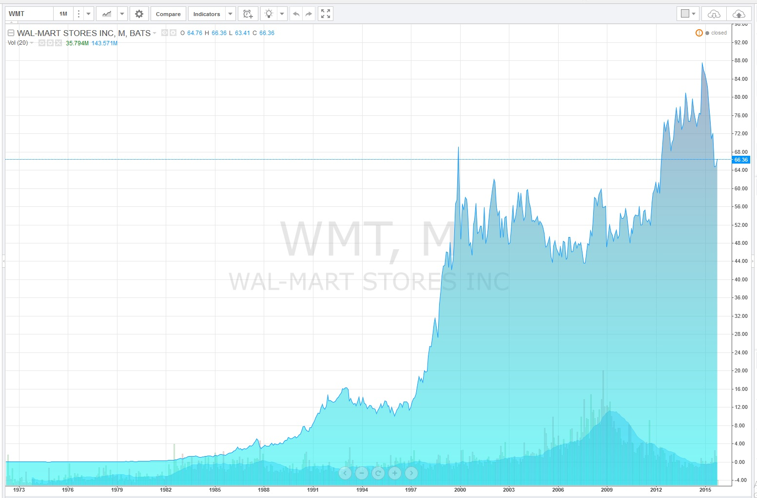 Captain dividend 2015 walmart stock chart biocorpaavc Gallery