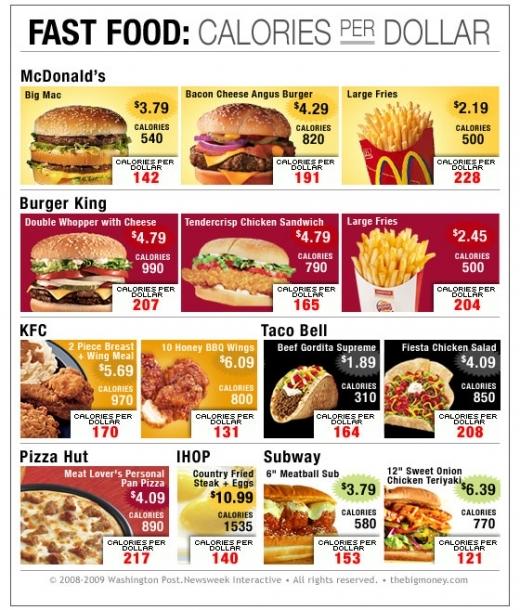 Mcdonalds Health Effects
