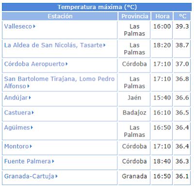 Vallesco, La Aldea y Tasarte las temperaturas más elevadas de España