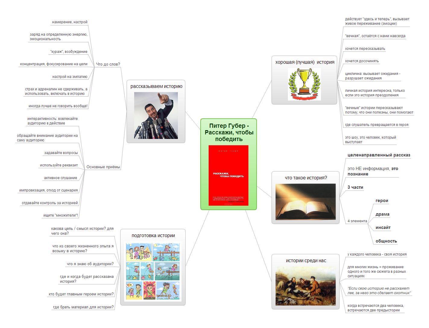 mindmap к книге Расскажи, чтобы победить - основные правила сторителлинга