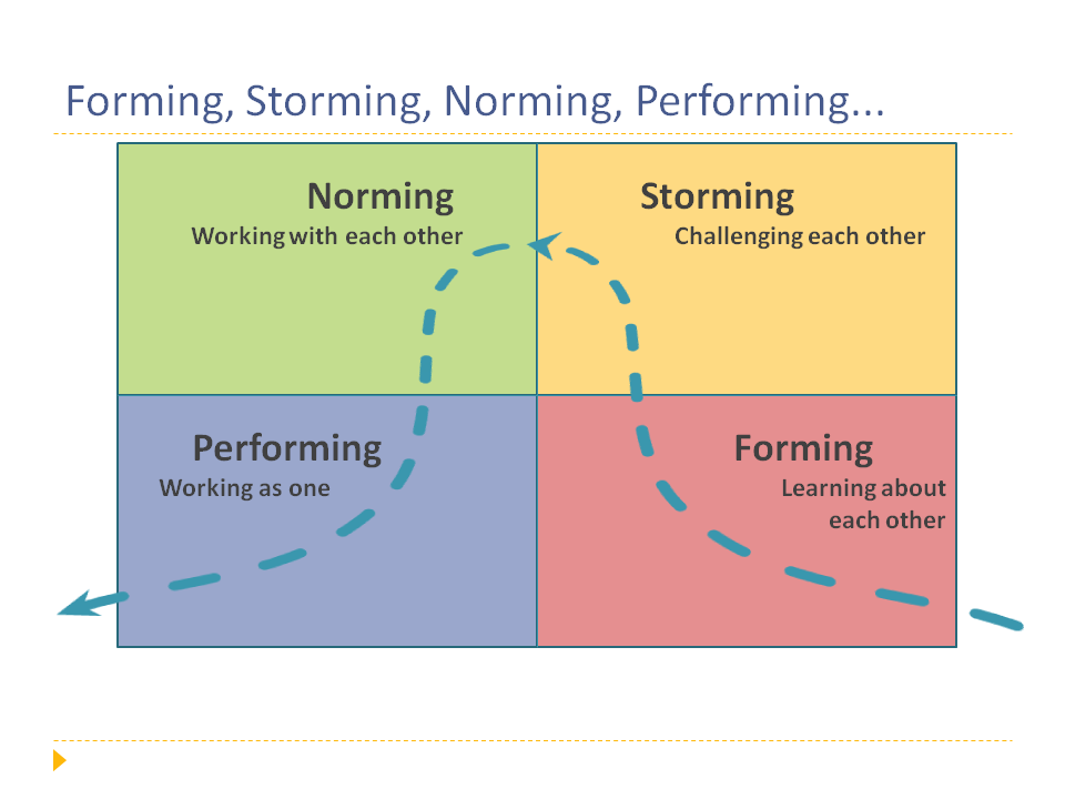 what is forming storming norming performing