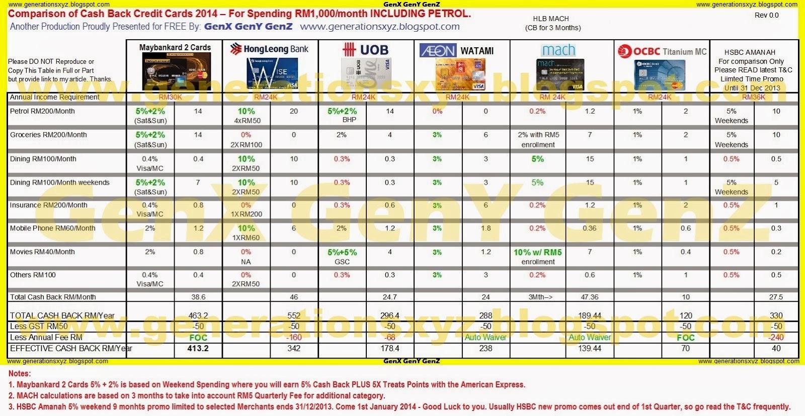 Bnz cash advance fee photo 10