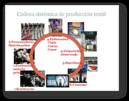 Cadena sistémica de la producción textil