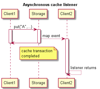 Asynchronous Cache Listener