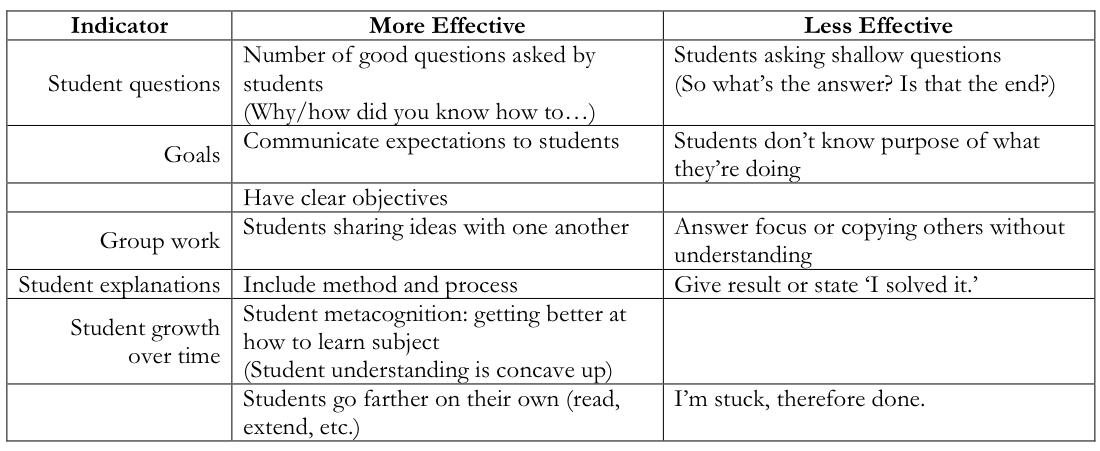 Math Hombre Teacher Evaluation – Teacher Self Evaluation Forms