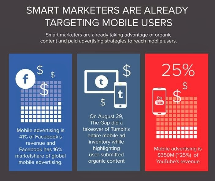 Smart Marketers are already Targeting the Mobile Users