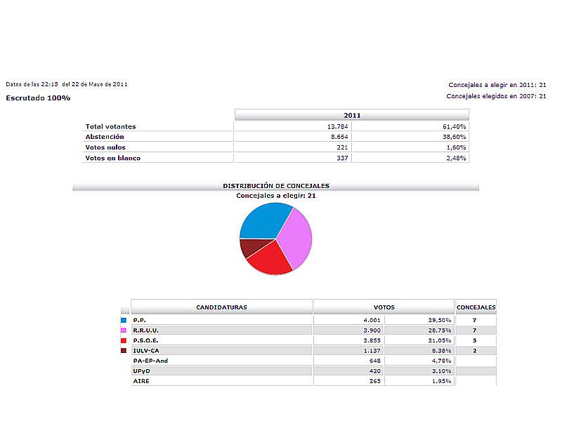 Noticias de rota mayo 2011 for Resultados electorales mir