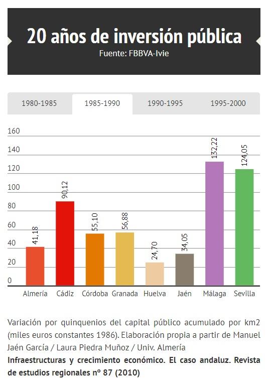 Infraestructuras y crecimiento económico
