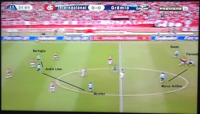 Grêmio no 4-3-3