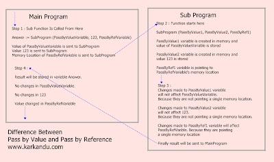 passing by value and passing by reference, faridh, tamil computer tips, tamil programming, கலை, கணிணி, மென்பொருள், சாப்ட்வேர், கற்கண்டு, karkandu