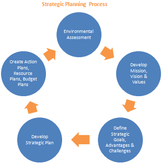 basic steps in strategic planning process essay Strategic planning for public relations and becoming a public relations writer   here is an overview of the four-phase, nine-step planning process presented in  the  in this step you identify and analyze your key publics-the various groups of .