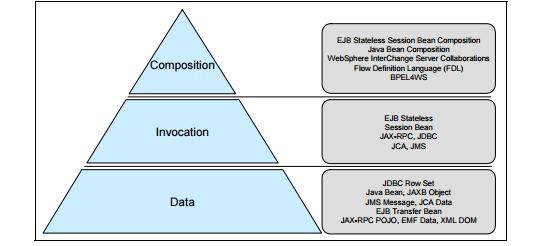 WebSphere Programming model