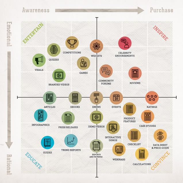 """ the content mapping grid for education industry"""