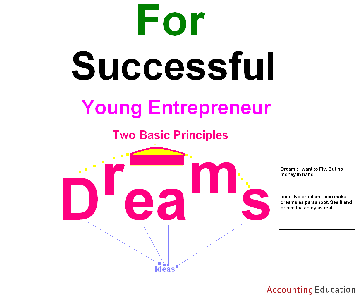 essay on how to become a successful entrepreneur Successful entrepreneurship involves taking risks  risk, and you need to be  ready to take these risks on before deciding to go into business.