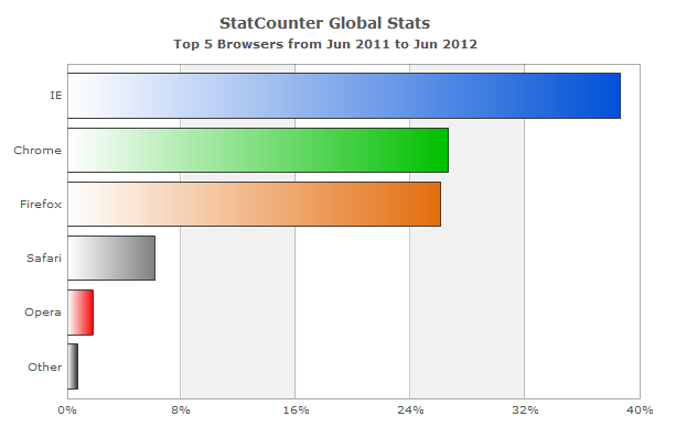 Firefox 13 review aj 39 s tech talk for Statcounter global stats
