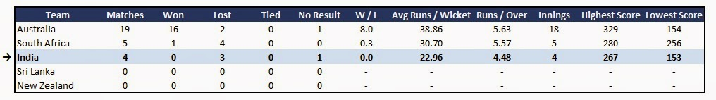 India team stats - Recent Form in ODI Cricket in Australia (last 24 months)
