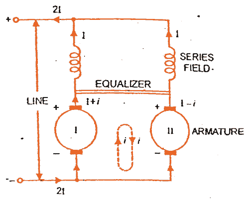 parallel operation of dc series generator studyelectrical here comes the use of equalizer bars in the parallel operation of dc series generators the