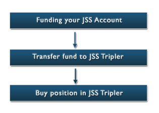 Process of funding JSS and buy position in JSS Tripler
