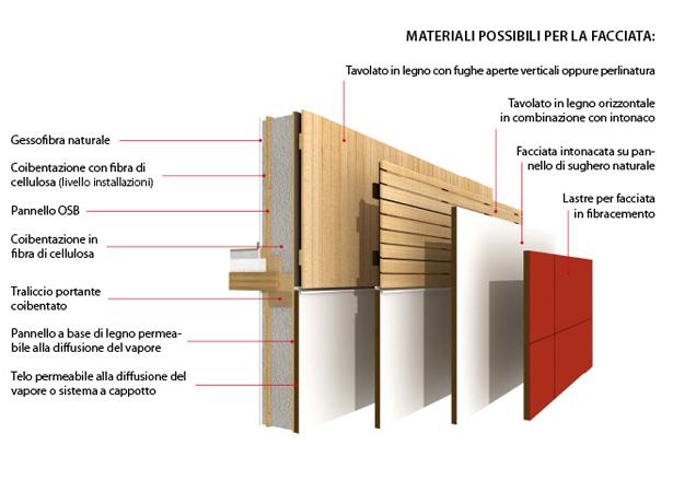 La casa nell 39 albero pareti di qualit fanno la differenza for Case in legno griffner