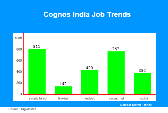 Cognos India Job Trends