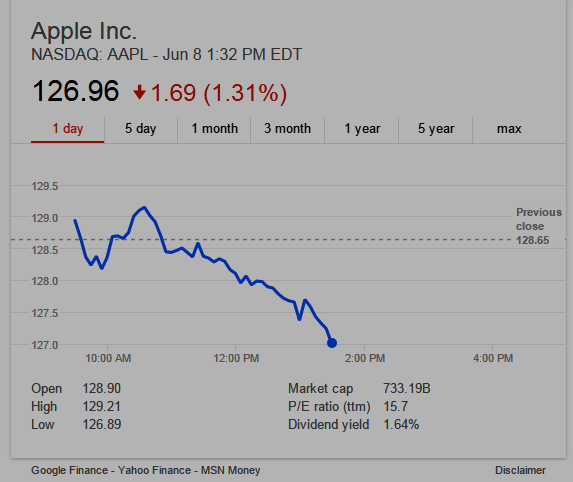 Screenshot of Apple stock 30 minutes into Apple WWDC 2015 Keynote