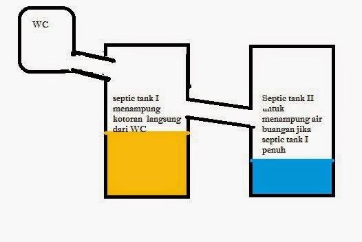 konsep septic tank wc rumah daerah rawa