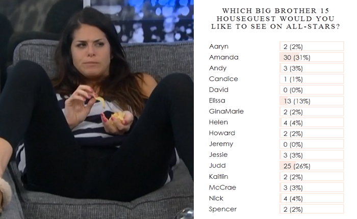 http://www.bigbrotherallsummer.com/2015/02/poll-which-big-brother-15-houseguest.html