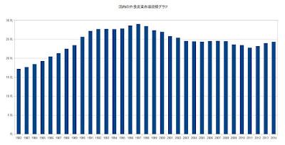 外食産業 市場規模 グラフ 日本 国内
