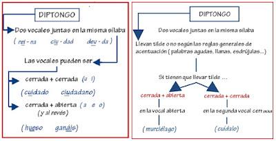 http://cplosangeles.juntaextremadura.net/web/lengua_tercer_ciclo/ortografia/tilde_diptongos/diptongo01.htm