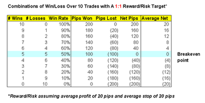 100 low risk trading system
