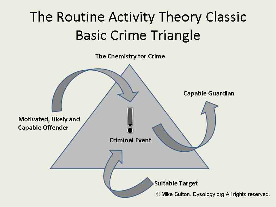 theories of crime and criminal activity News about crime and criminals, including commentary and archival articles published in the new york times.