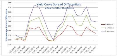 yield%2Bcurve%2B2015-12-31C.png