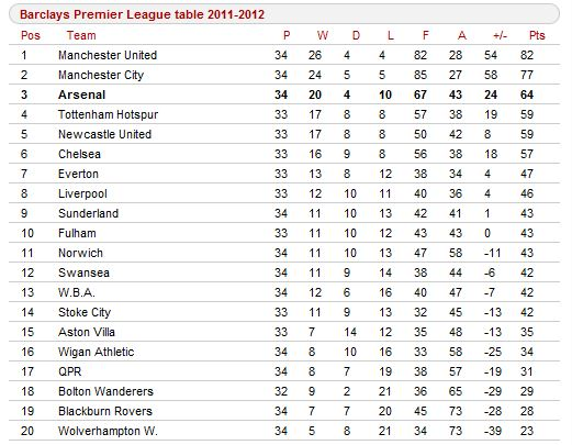 English premier league table espn fc for English league 3 table