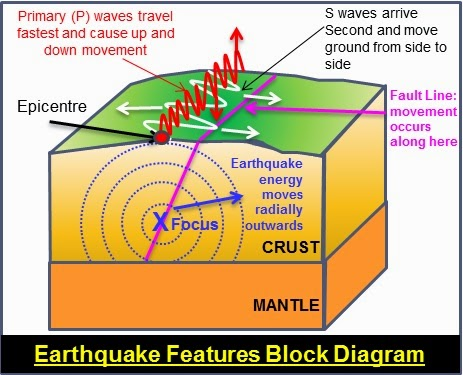 Earthquake-block-diagram