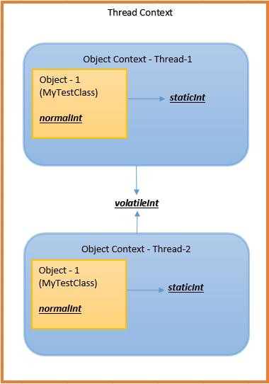 Static Vs Volatile variables in Multithreading