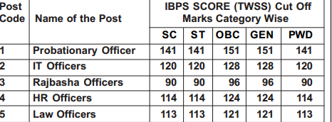 Andhra bank Po-Specialist Officer recruitment  IBPS CWE cut off marks