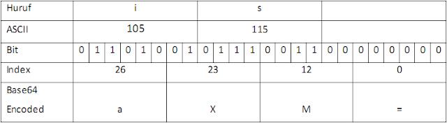 picture regarding Quoted Printable Decoding referred to as Deva Pramudya Suryawan: Algoritma Foundation64
