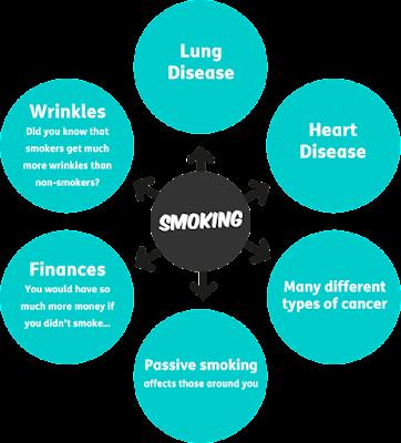 smoking-chart